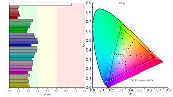 Dell S3221QS Color Gamut DCI-P3 Picture