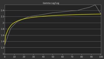 LG 27GN880-B Pre Gamma Curve Picture