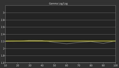 Sony W600D Pre Gamma Curve Picture