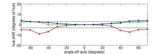 ASUS VG246H Vertical Hue Graph