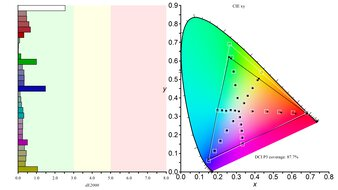 Gigabyte M32Q Color Gamut DCI-P3 Picture