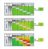 ViewSonic Elite XG270QG Response Time Table