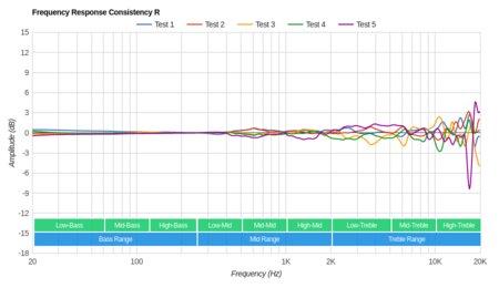 Panasonic RP-HC800 Consistency R