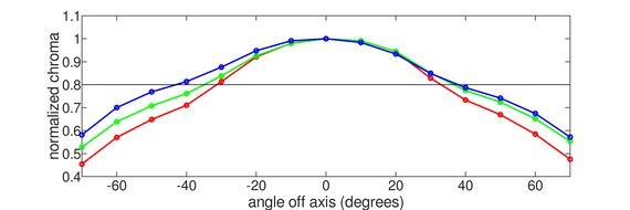 Gigabyte G27Q Horizontal Chroma Graph