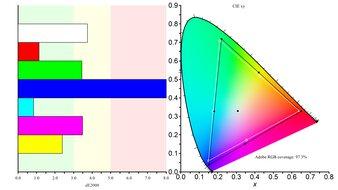 Gigabyte M27Q Color Gamut ARGB Picture