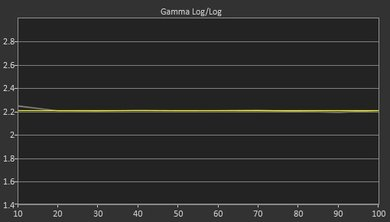 Samsung M4500 Post Gamma Curve Picture