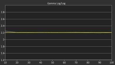 Samsung M4500 Post Gamma Curve Picture