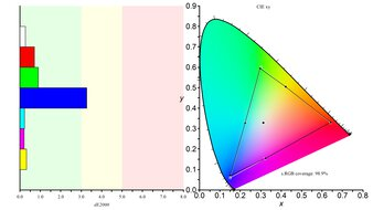 Gigabyte M32Q Color Gamut sRGB Picture