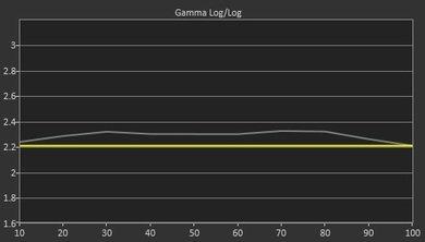 Samsung J5200 Pre Gamma Curve Picture