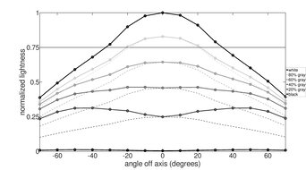 Dell S3422DWG Horizontal Lightness Graph