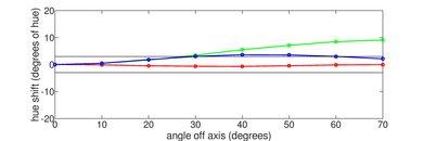 LG C8 OLED Hue Graph