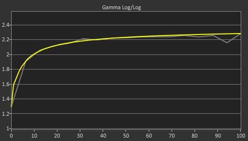 Dell U4919DW Post Gamma Curve Picture