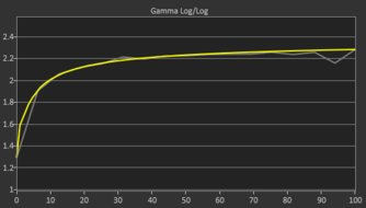 Dell U4919DW Post Gamma Curve Picture