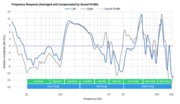 AfterShokz Trekz Air Bone Conduction Peaks/Dips Graph