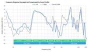 AfterShokz Trekz Air Bone Conduction Peaks/Dips Graph