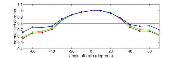 LG 27UK650-W Vertical Chroma Graph