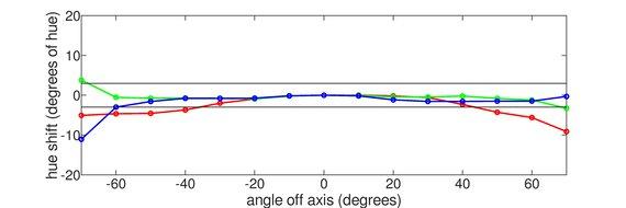 MSI Optix G27C4 Vertical Hue Graph