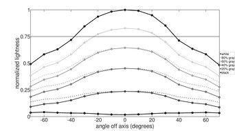 ViewSonic Elite XG270QG Vertical Lightness Graph