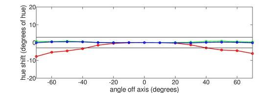 Gigabyte  Aorus AD27QD Vertical Hue Graph
