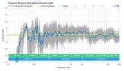 Samsung HW-Q60R Frequency Response