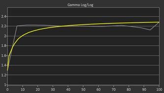 AOC CQ27G1 Pre Gamma Curve Picture