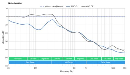 Harman/Kardon NC Noise-Cancelling Noise Isolation