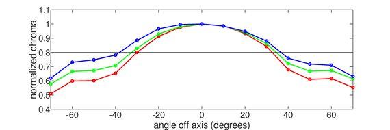 LG 38GN950-B Vertical Chroma Graph