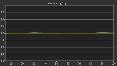 TCL S405 Post Gamma Curve Picture