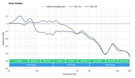 Plantronics Backbeat Pro Wireless 2014 Noise Isolation
