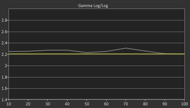 Vizio M Series 2015 Pre Gamma Curve Picture