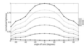 LG 49WL95C-W Vertical Lightness Graph