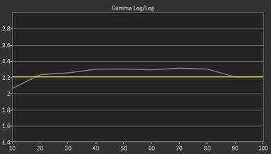 LG UH9500 Pre Gamma Curve Picture
