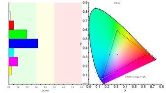 ViewSonic Elite XG270 Color Gamut sRGB Picture