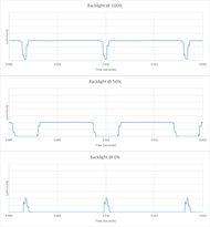 Samsung MU8500 Backlight chart