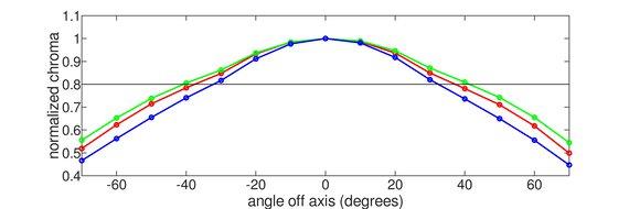 Samsung JG50 Horizontal Chroma Graph