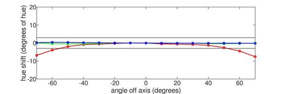 LG 34GP83A-B Horizontal Hue Graph