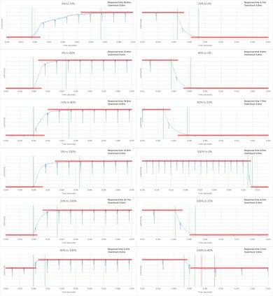 Samsung KS9000 Response Time Chart