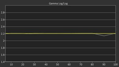 TCL P607 Post Gamma Curve Picture
