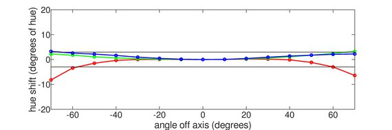 Acer Nitro XF243Y Horizontal Hue Graph