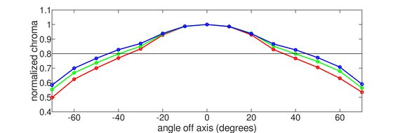 ASUS ROG Swift 360Hz PG259QN Horizontal Chroma Graph