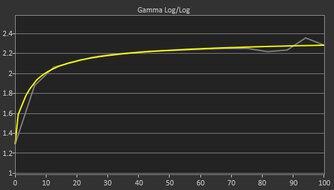 ASUS ROG Strix XG17AHPE Post Gamma Curve Picture