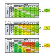 Razer Raptor 27 144Hz Response Time Table