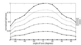 Gigabyte M27Q Vertical Lightness Graph