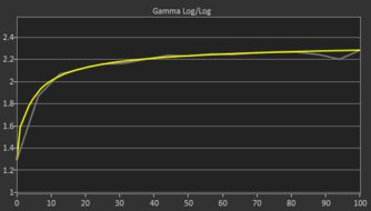 LG 27GN880-B Post Gamma Curve Picture