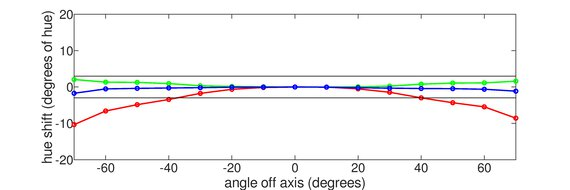 LG 27GN800-B Vertical Hue Graph
