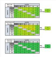 Acer Predator X25 bmiiprzx Response Time Table