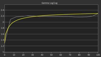 ASUS ProArt PA148CTV Pre Gamma Curve Picture
