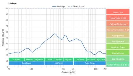 Cowin E7 Wireless Leakage