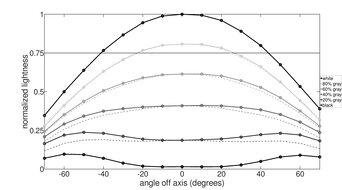 ASUS VG248QE Horizontal Lightness Graph