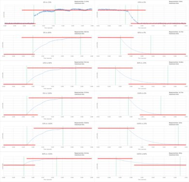 LG LH5000 Response Time Chart